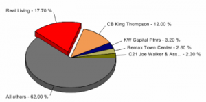 pie chart Columbus real estate brokerages